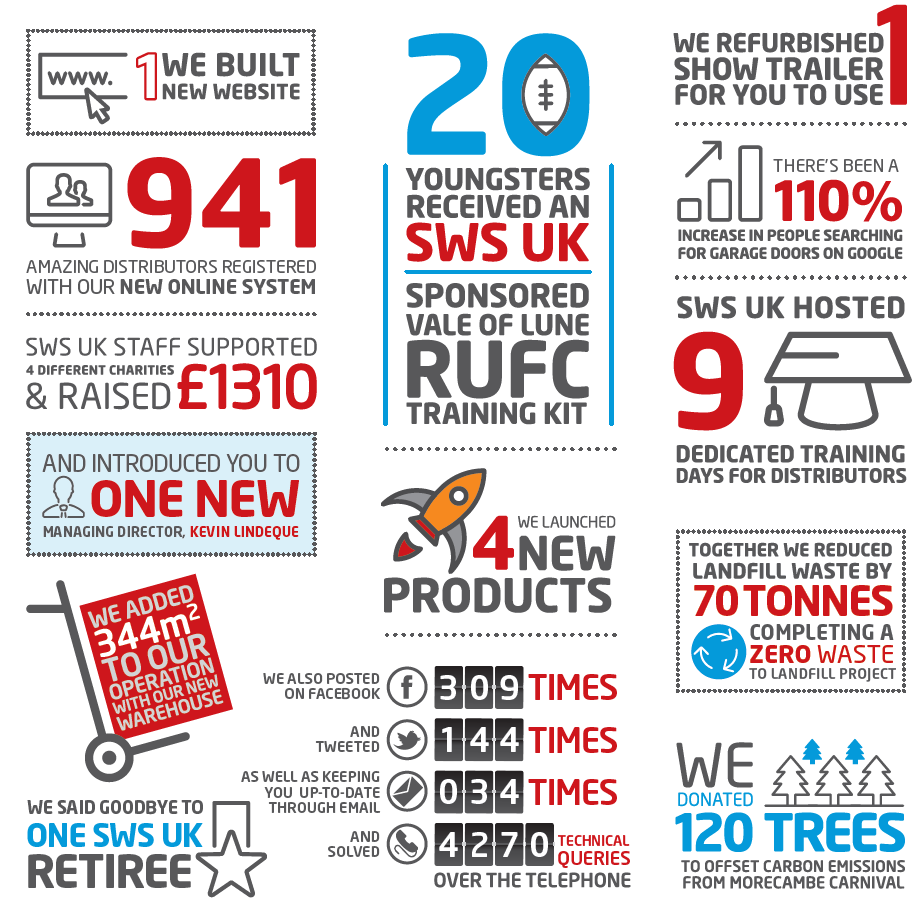 sws uk 2018 round up infographic